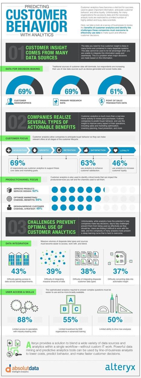 Predicting Customer Behavior with Analytics   Big Data Analytics, Strategic Analytics   Alteryx   Predictive Analysis   Scoop.it