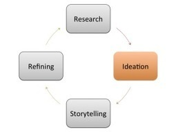 The Content Creation Process: Ideation | For The Love Of Content | Scoop.it