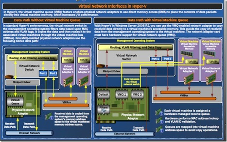 Definitive Guide to Hyper-V Networking Optimizations | LdS Innovation | Scoop.it
