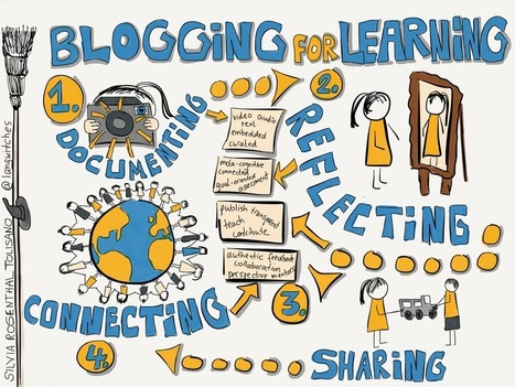 Blogging for Learning: Mulling it Over | Learning space for teachers | Scoop.it