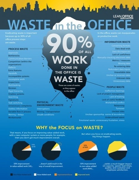 90% of Your Work is Waste – Become LEAN in the Office | Rickman Lean Solutions | Scoop.it