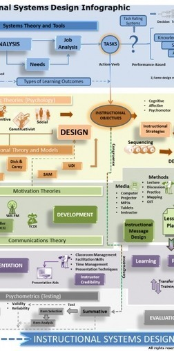 Instructional Systems Design Infographic | Curriculum and Instruction | Scoop.it