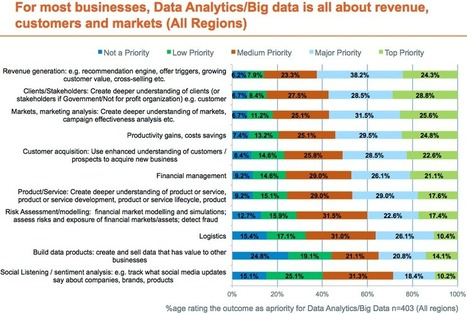 Beyond hype: 70 percent will use data analytics by 2013 | Multichannel Analytics | Scoop.it
