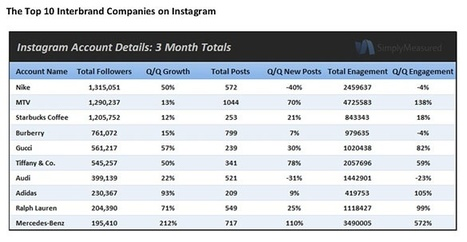 How Brands Are Using Instagram: Advice from Die-hard Users | MarketingHits | Scoop.it