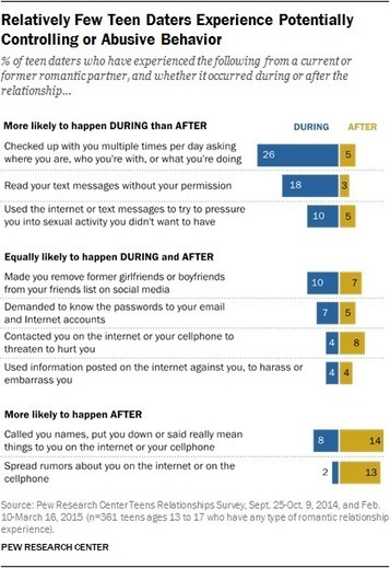 Teens, Technology and Romantic Relationships | Pew Research Center | 360 Grados CTS | Scoop.it