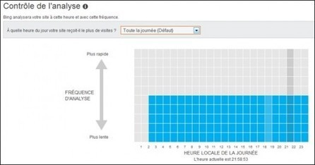 Les avantages de Bing WebmasterTools | iBoo Veille Technologique | Scoop.it