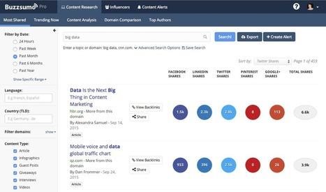 BuzzSumo: Trouver les influenceurs clés pour promouvoir votre contenu | Community management formation | Scoop.it
