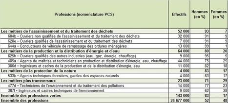 Les métiers verts:Observation et statistiques | Emploi et formation dans le domaine de l'énergie et du développement durable | Scoop.it