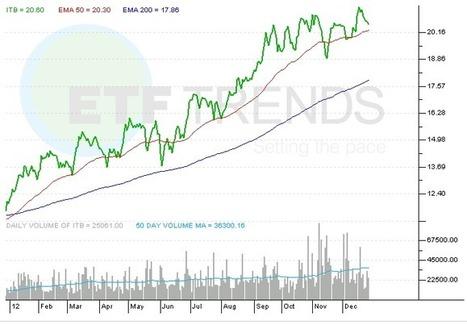 Best and Worst Performing ETFs in 2012 | ETF Trends | ETFs & ETPs | Scoop.it