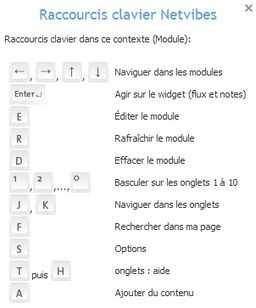 Netvibes : optimiser sa veille d'informations [tutoriel d'initiation] | Solidairnet | Scoop.it