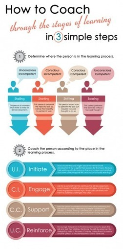 How To Coach Through The Stages of Learning Infographic | Brand Storytelling | Scoop.it