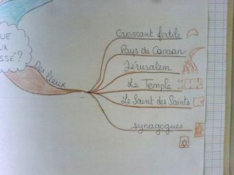 Le cahier des apprentissages : de la théorie... à la pratique dans les classes   E-apprentissage   Scoop.it