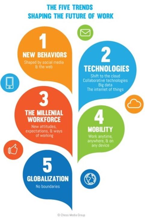 Future Of Work: 5 Trends For CIOs - InformationWeek | Digital Leadership & C- Suite | Scoop.it