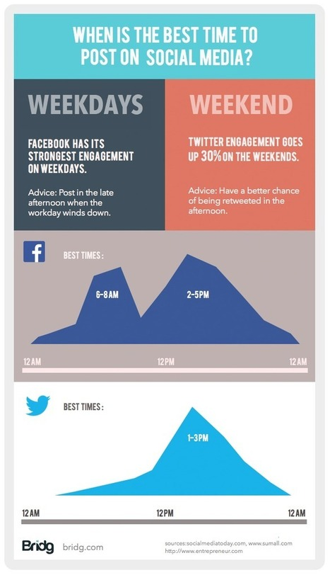 When is the Best Time to Post on Twitter and Facebook? [INFOGRAPHIC] - AllTwitter | Social Media Marketing Superstars | Scoop.it