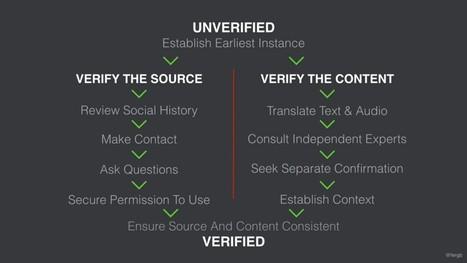 Fact-checking: les meilleurs outils et méthodes de vérification | Formation multimedia | Scoop.it
