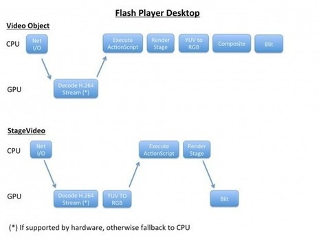 Adobe Access and Flash Player StageVideo Demystified | Everything about Flash | Scoop.it