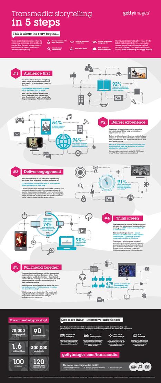 Transmedia storytelling (infographie)   Storytelling   Scoop.it