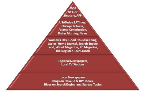 Public Relations For SEO: How To Target Journalists | RRPP | Scoop.it