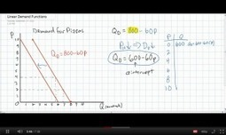 Introduction to Linear Demand Equations | Scarcity, Opportunity cost, PPFs, Demand and Supply - Econ basics | Scoop.it