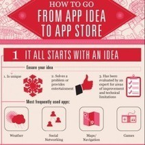 How To Go From App Idea To App Store [Infographic] | World news | Scoop.it