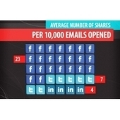 INFOGRAPHIC: Email Marketers, Don't Forget Facebook   Email Marketing for Nonprofits   Scoop.it