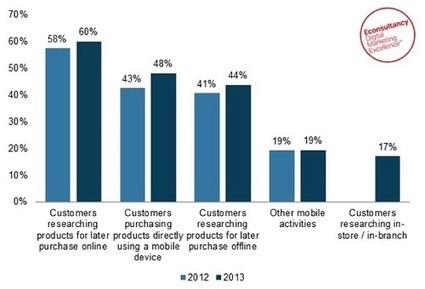 55% des sites web d'entreprises sont optimisés pour le mobile | Internet world | Scoop.it