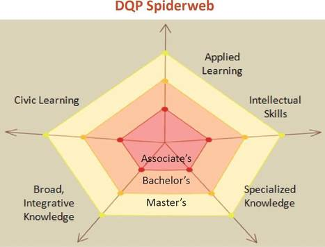 The Degree Qualifications Profile | TRENDS IN HIGHER EDUCATION | Scoop.it