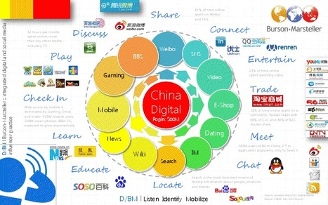 A Map of China's Digital Landscape [INFOGRAPHIC] | Penn-Olson | EPIC Infographic | Scoop.it