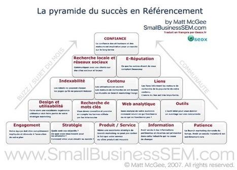 40 Infographies SEO mises en ligne par OSEOX | Blog Business / WebMarketing / Management | Scoop it Val | Scoop.it