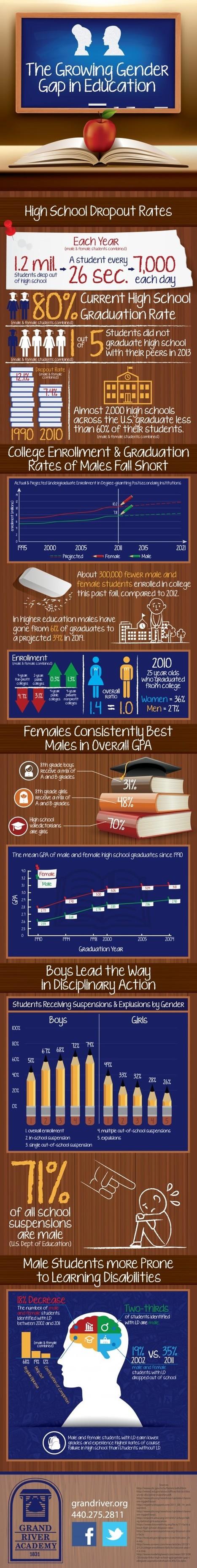 The Growing Gender Gap in Education | timviands Links | Scoop.it
