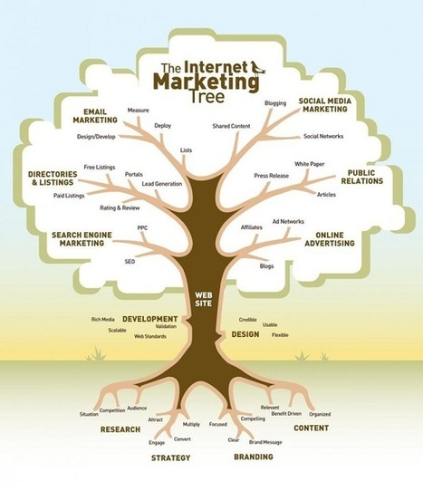 [INFOGRAPHIC] The Internet Marketing Tree | Alltopstartups | Social Media and Web Infographics hh | Scoop.it
