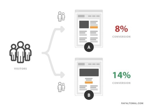 A Simple Guide To Start A/B Testing On Your Website   Webdesign et Ergonomie   Scoop.it