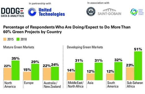 New Study Finds Global Green Building Expected To Double By 2018 | Sustainable Real Estate | Scoop.it