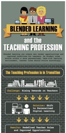 Blended Learning and Teaching Profession Infographic | Learning with Technology | Scoop.it