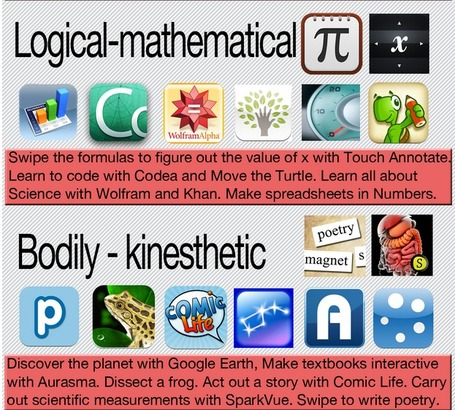 iPad Apps for Multiple Intelligences - A Clickable Image | Coach Jeffery's: Teaching with Technology | Scoop.it