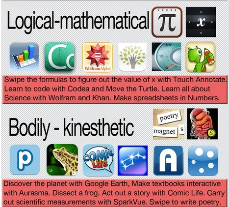 iPad Apps for Multiple Intelligences - A Clickable Image | Design in Education | Scoop.it