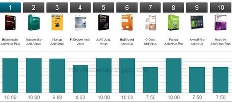 Daftar Review Antivirus Terbaik 2014 Terbaru   Tutorial   Scoop.it