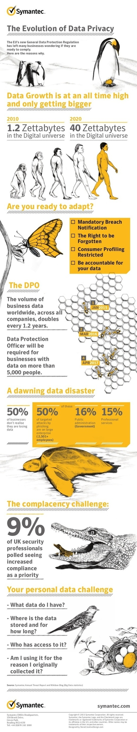Evolución de la privacidad de los datos #infografia #infographic #socialmedia | Geeky Tech-Curating | Scoop.it