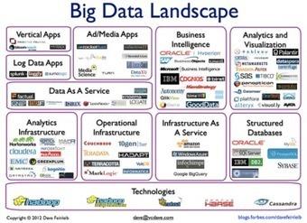 Big Year, Big Data, Big Databases « Julian Dontcheff's Database Blog | outperform | Scoop.it