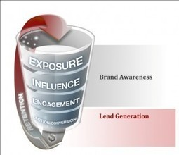 What CEO's Need to Understand About Social Media | Inbound marketing, social and SEO | Scoop.it