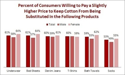 Consumers Unhappy with Apparel Fiber Bait-and-Switch - Sourcing Journal Online | Economics | Scoop.it