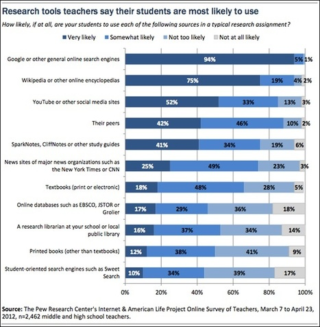 "94 Percent Of Teachers Say Students Equate ""Research"" With Using Google 