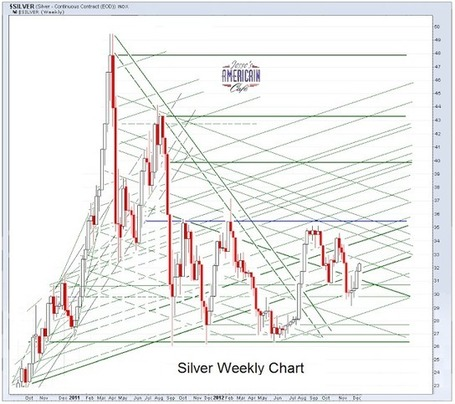 Jesse's Café Américain: Gold Daily and Silver Weekly Charts - Silver Outperforming YTD - The System Is Fine, People Are the Problem | Gold and What Moves it. | Scoop.it