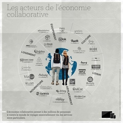 [Infographie] 30 acteurs de l'économie collaborative pour voyager en 2016 | Médias sociaux et tourisme | Scoop.it