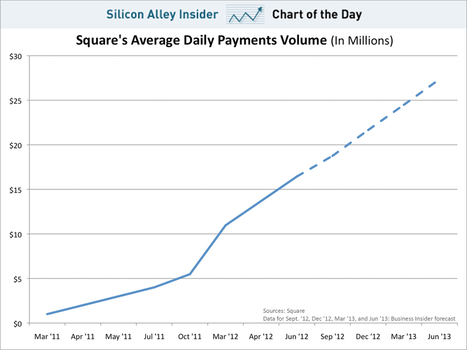 CHART OF THE DAY: Here's How Fast Square Is Growing | Entrepreneurship, Innovation | Scoop.it