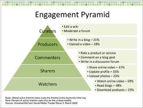 La pirámide del compromiso en los social media | #Spanishrevolution | Scoop.it