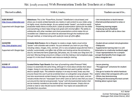 Six [totally awesome] Web Presentation Tools for Teachers at a Glance | Leadership Think Tank | Scoop.it