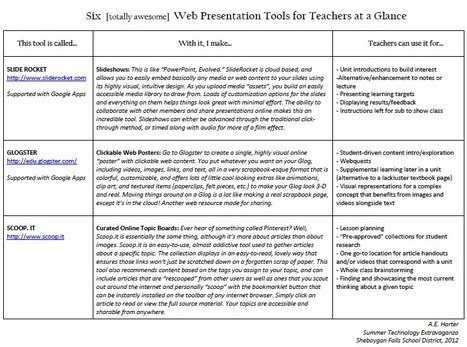 Six [totally awesome] Web Presentation Tools for Teachers at a Glance | Learning, Education, and Neuroscience | Scoop.it