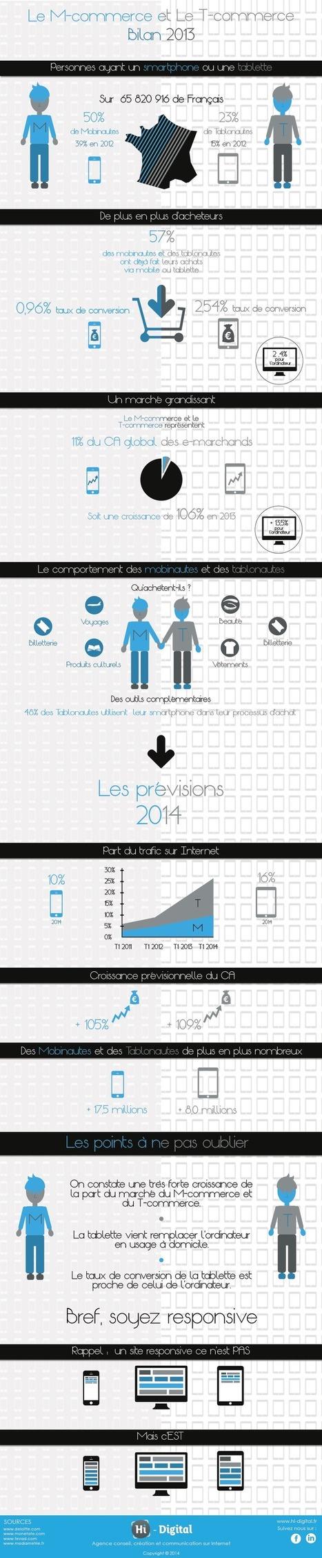 Infographie : le e-commerce sur tablette en hausse de 106% ! - Tablette-Tactile.net | Distribution automobile | Scoop.it