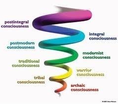 Mémétique et Spirale du Leadership du 21 siècle | Nouveaux paradigmes | Scoop.it